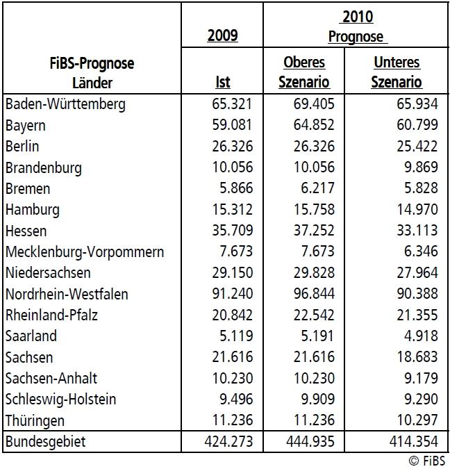 Bild zu: FiBS-Studienanfängerzahlen: Höchststände in fast allen Ländern