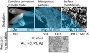 Metallpartikel reagieren sehr unterschiedlich auf die Behandlung mit Ultraschall. Metalle wie Zink (Zn), die einen geringen Schmelzpunkt (Melting Point = MP) haben, werden vollständig oxidiert. Metalle mit einem hohen Schmelzpunkt wie Nickel (Ni) und Titan (Ti) reagieren hingegen mit einer Modifikation ihrer Oberflächen. Aluminium (Al) und Magnesium (Mg) entwickeln eine mesoporöse Struktur. Edelmetalle widersetzen sich einer derartigen Behandlung mit Ultraschall, weil ihre Neigung zur Oxidation äußerst gering ist. Die Schmelzpunkte der Metalle sind in der Grafik jeweils in Grad Kelvin (K) angegeben.