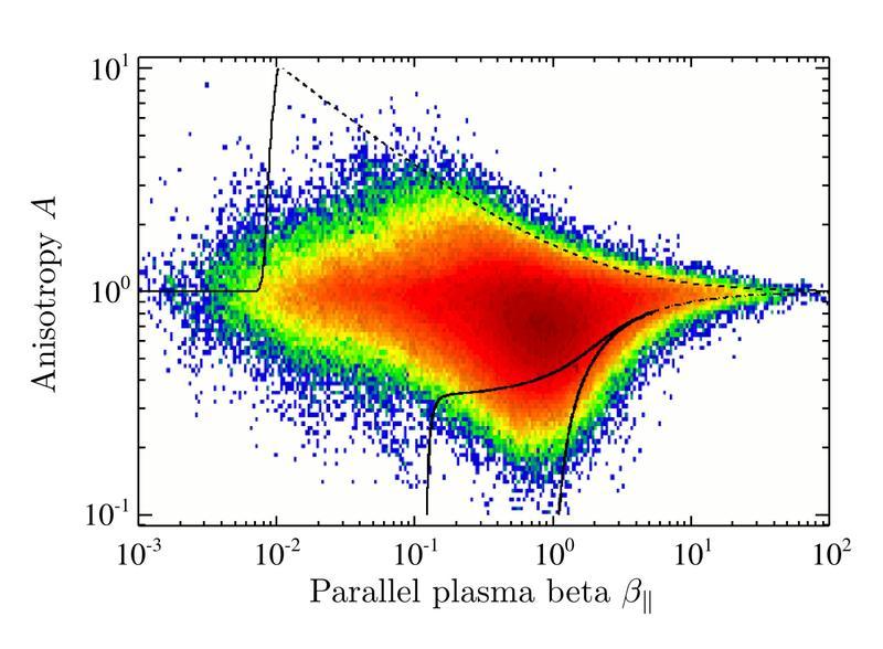 Warum der Sonnenwind rautenförmig ist: RUB-Forscher berichten