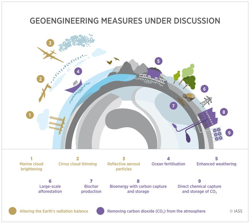 Geoengineering measures to reflect sunlight (mustard) and remove CO2 from the atmosphere (purple)