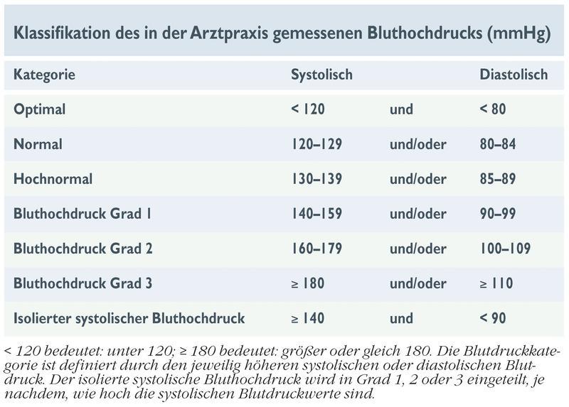 neue us bluthochdruck leitlinien wie tief soll der blutdruck in deutschland gesenkt werden. Black Bedroom Furniture Sets. Home Design Ideas