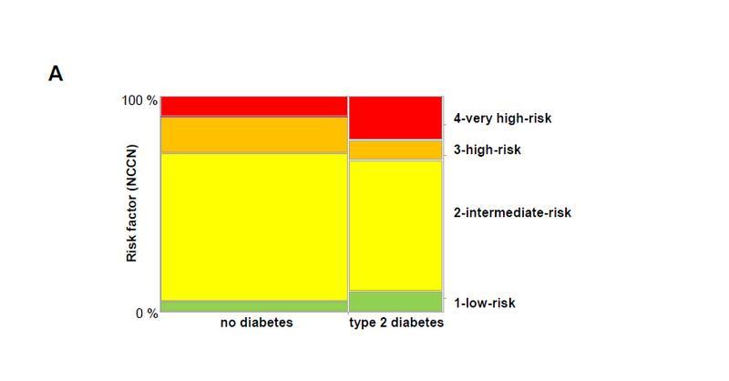Für jeden der 74 Patienten mit Typ-2-Diabetes und die 148 Männer ohne Diabetes wurde der Risikowert des National Comprehensive Cancer Network (NCCN) berechnet.