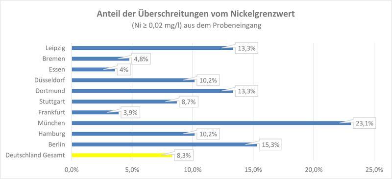 Überschreitung Nickelgrenzwert