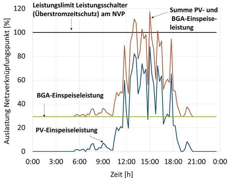 Bei gleichzeitiger Stromeinspeisung von Biogas- und PV-Anlage kann eine Überschreitung der zulässigen Einspeiseleistung erfolgen, wodurch beide Anlagen vom Netz getrennt werden.