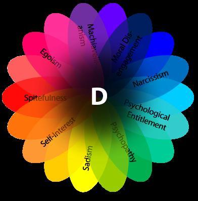 Problematische Persönlichkeitseigenschaften wie Machiavellismus, Narzissmus und Psychopathie haben einen gemeinsamen Kern: den dunklen Faktor der Persönlichkeit (D-Faktor)