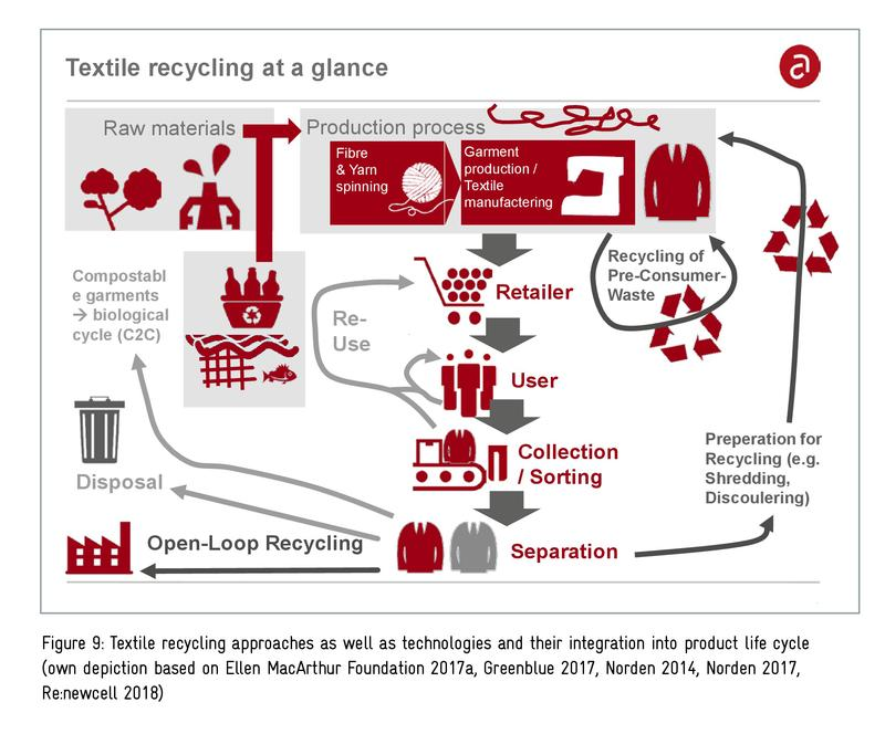 Textile recycling approaches as well as technologies and their integration into product life cycle