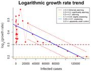 Logarithmic growth trend using the example of the USA, based on the data on infected cases from March 30th