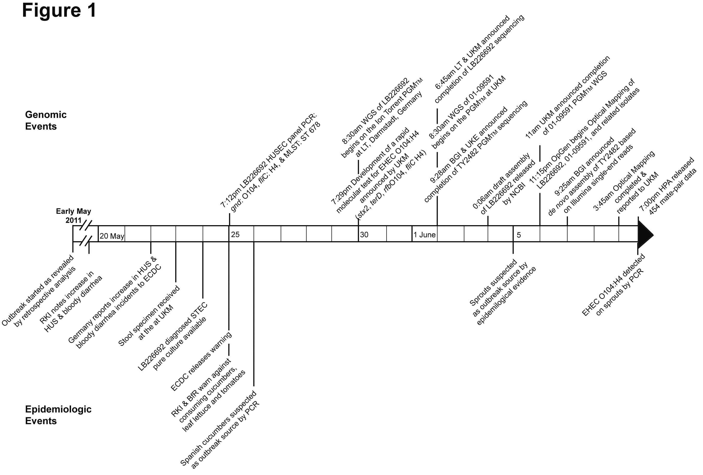 idw - Attachment: Events timeline of German EHEC O104:H4 outbreak
