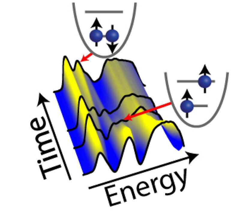 """idw - Image for: """"Künstliche Atome"""" direkt elektronisch auslesen"""