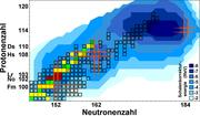 Chart of nuclides in the region of the heaviest elements. This map shows presently known isotopes of the heaviest elements as squares. Blue: calculated strength of shell effects. Red: nobelium and lawrencium isotopes studied. Green / yellow: Nuclides whose masses have been improved by the results. Orange: Location of closed shells.