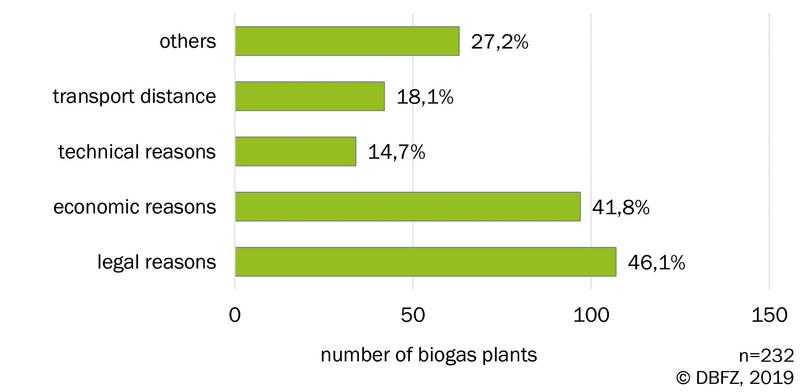 Fig 1: Reasons not to use available substrates for biogas production. Source: DBFZ operator survey 2019
